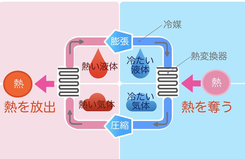 エアコンやドラム式洗濯乾燥機などで利用される、冷媒を使って熱を移動させるヒートポンプ式は、電熱線で温めるよりもエネルギー効率が高い