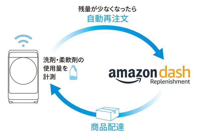 再注文サービスはAmazon Dash Replenishmentに対応