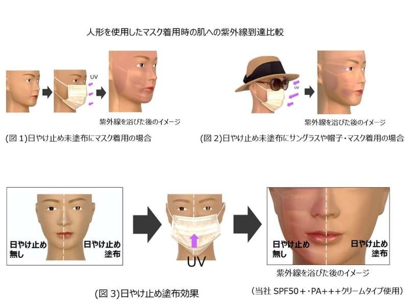 人形を使って行なったマスク着用時の紫外線到達比較