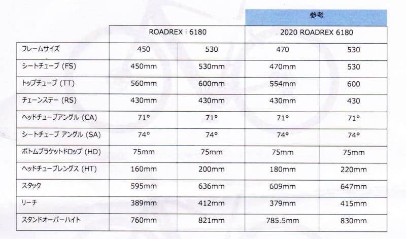 新型と現行型のフレーム寸法の比較