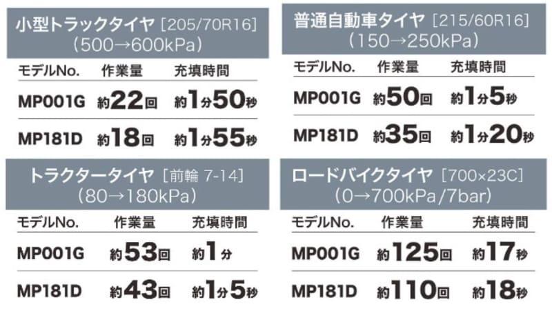 作業量や充填時間(バッテリーはMP001GでBL4040、MP181DでBL1860B使用時)