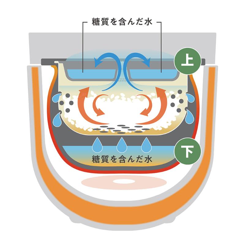糖質を含んだ水をキャッチし、再吸収されるのを防ぐ