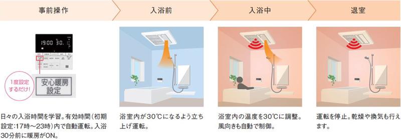浴室を自動で温める暖房運転の仕組み