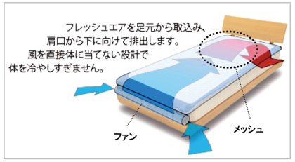 AEROSLEEP Lightの仕組み。足元のファンから空気を吸い込み、肩口あたりから下方向に空気を排出する。布団内部の湿気や熱を逃がして、快適に適した温度/湿度に保てるという