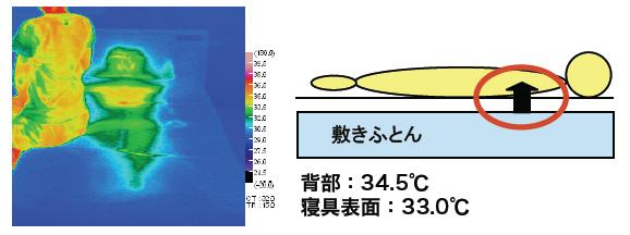 こちらはAEROSLEEPとは逆に、体に向かって風を排出した布団のサーモグラフィー。熱が布団内部から逃げないため、AEROSLEEPよりも温度が高くなっている