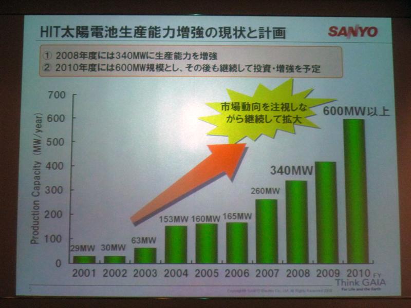 三洋電機では、太陽電池生産の更なる投資と増強をすすめる