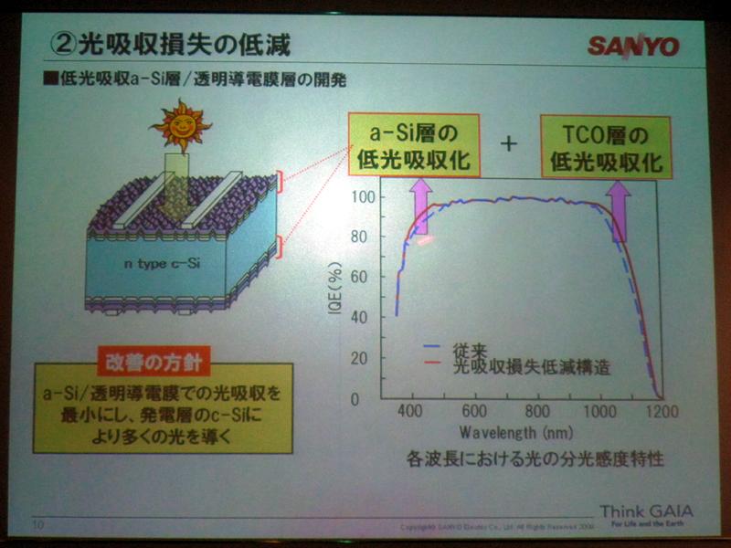 新開発の単結晶シリコンと、透明度の高い導電膜層を搭載することで、光吸収損失の低減を図った