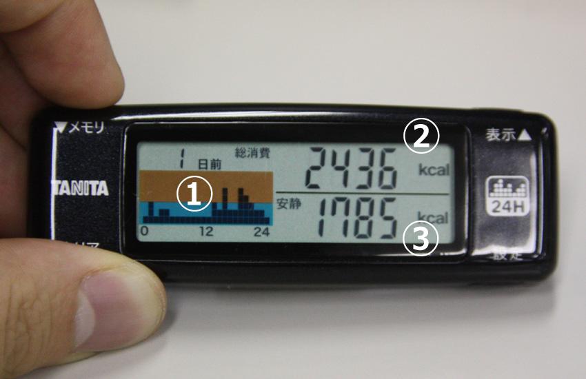 カロリズムのメイン画面。(1)が「24時間カロリズムグラフ」、(2)が「総消費エネルギー量」、(3)が「安静時代謝量」となる。身体活動が多いほど、(1)のグラフが積み重なり、(2)の数値が高くなる