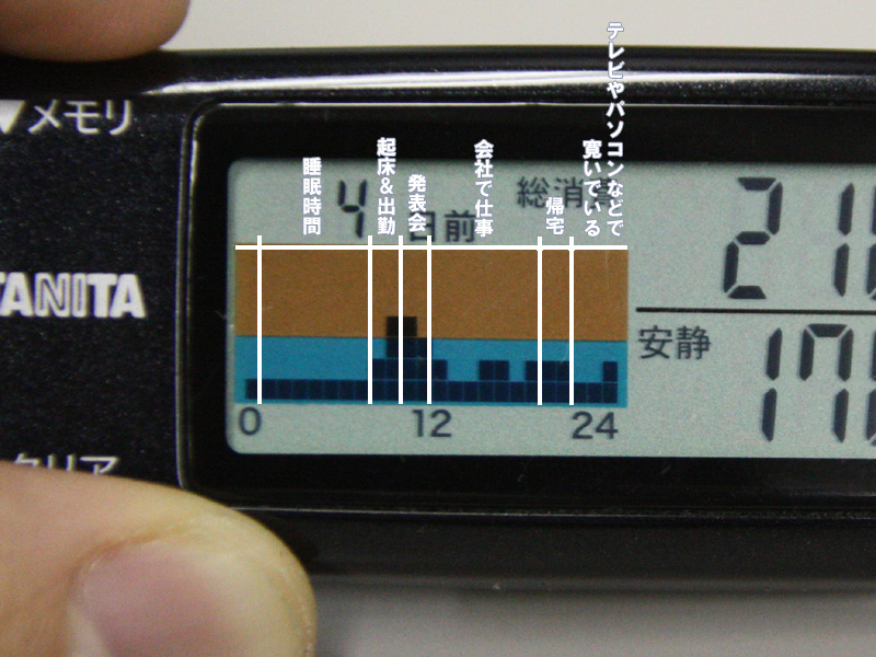 ある平日のカロリズムグラフ。通勤や取材の時間はグラフが高いが、オフィスに戻ると途端に運動量が減ってしまう