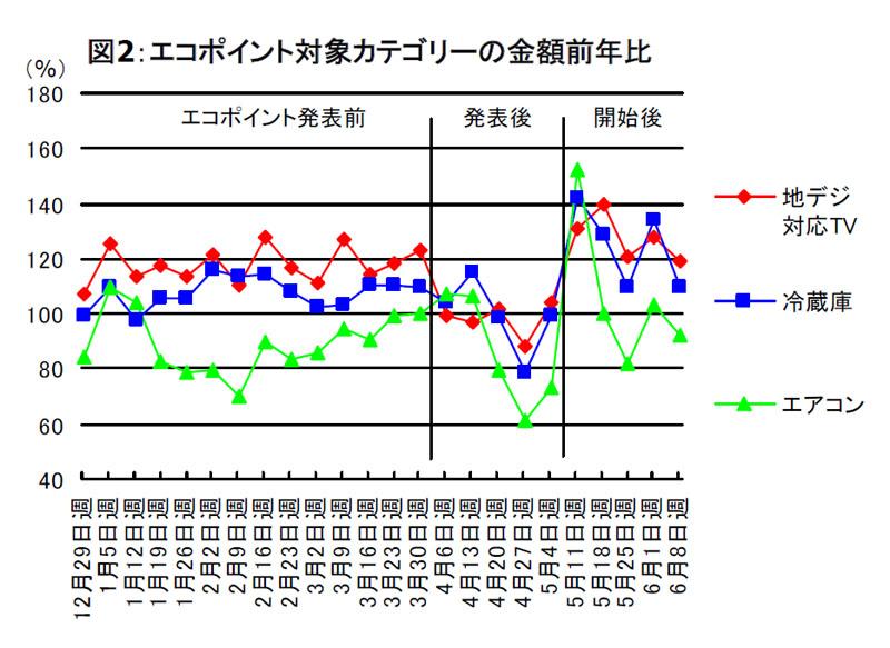 金額ベースでの対前年比のグラフ