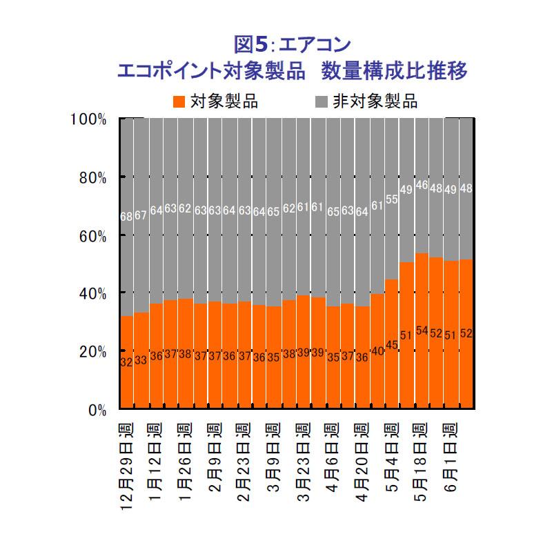 エアコン全体における、エコポイント対象製品の構成比の推移(台数ベース)