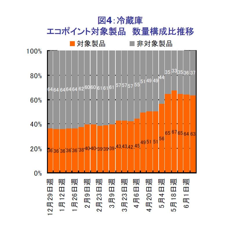 冷蔵庫全体における、エコポイント対象製品の構成比の推移(台数ベース)