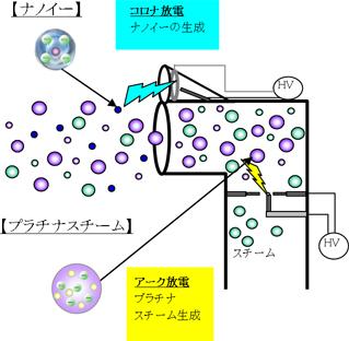 プラチナスチームを生成するアーク放電に、コロナ放電をかけることでナノイーを生成している