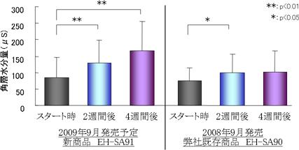 従来機種との角層の水分量の違い。ナノイーを含んでいるEH-SA91では4週間後の水分量が大きく上回っている