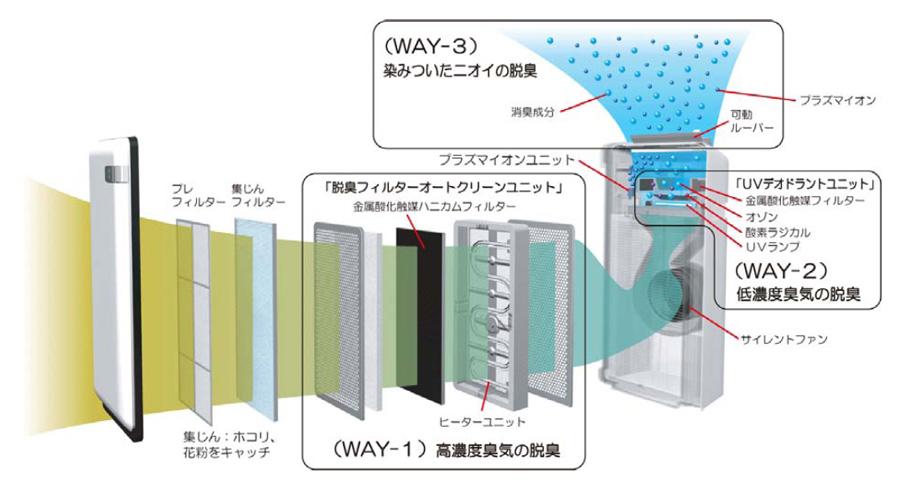 「3WAYデオドラント」の構造