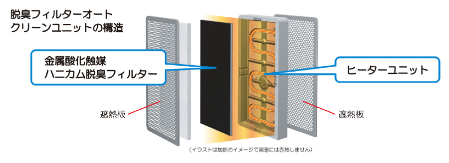 脱臭フィルターを自動で加熱し効果を持続させる「脱臭フィルターオートクリーン」機能を搭載