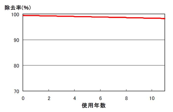 使用年数による、脱臭フィルターの性能の変化を表わすグラフ。脱臭フィルターオートクリーン機能があるため、性能はほとんど落ちていない