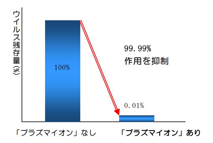 「プラズマイオン」による除菌効果。120Lの試験ボックス内のウイルス量を、3分間で99.99%抑制したという試験結果がある