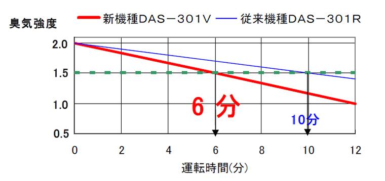 「ペット臭(アンモニア)」における、従来機種との脱臭スピードの比較。こちらは従来の10分に対し、6分で脱臭できる