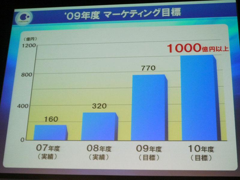 ナノイー関連商品で2010年に1,000億円を目指す