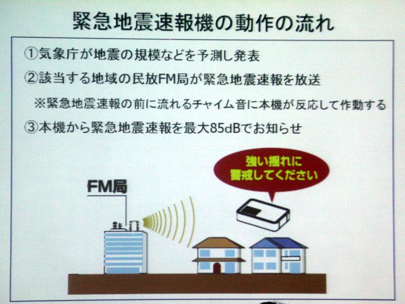 本製品が動作する仕組み。FM局が放送する緊急地震速報のチャイム音を検知すると、本体のスピーカーからラジオの緊急地震速報が流れる仕組みになる