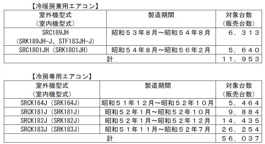 対象となるエアコンの型番と製造期間、販売台数