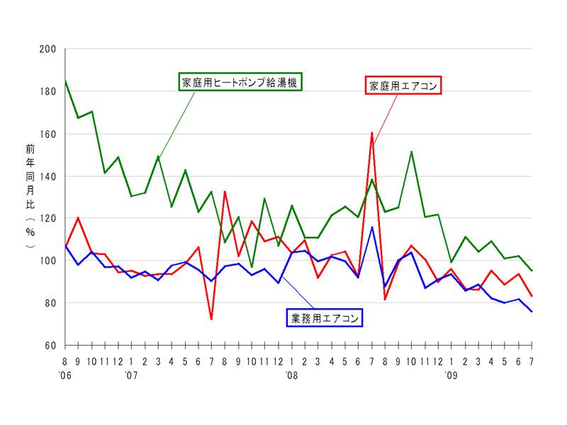 家庭用/業務用エアコン、エコキュートの国内出荷の前年同月比の推移