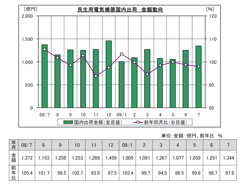 2008年7月から2009年7月までの出荷金額の月別推移