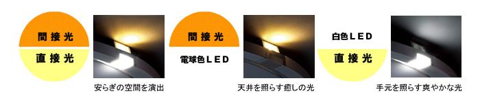 補助照明としてLEDを採用。間接光としても直接光としても使用できる