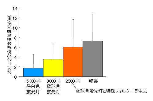 検証内容。顔面照度200 lxの照明空間に1.5時間滞在した際、色温度が低くなるにつれメラトニンが分泌されやすくなることを確認したという