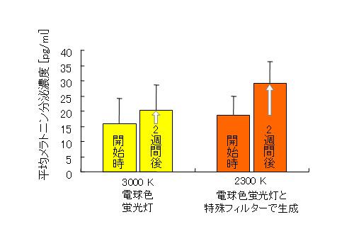 こちらは顔面照度100 lxの照明空間に、毎晩1時間、2週間継続して滞在した実験。色温度3000Kと比べ、色温度2300Kの環境の方がメラトニンが分泌されやすくなることを確認したという