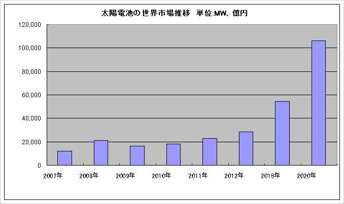 太陽電池の世界市場推移。2007年、2008年は実際の数値、2009年は見込み、以降は予測数値となる
