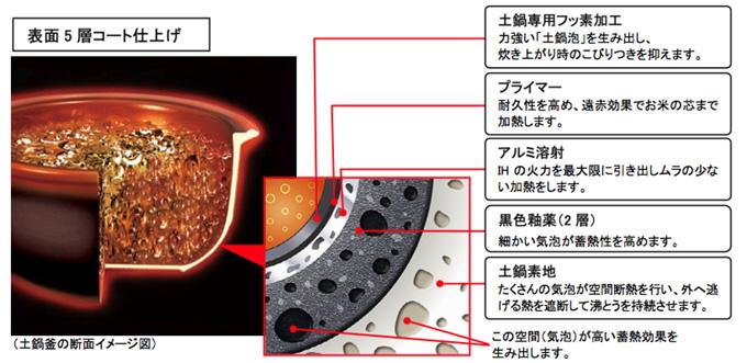 5層のコーティングの断面イメージ図