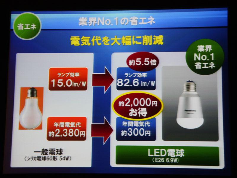白熱電球と比べて、電気代を年間で約2,000円安くできるいう