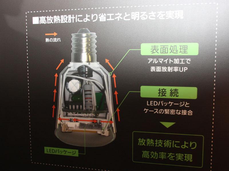 LED電球の内部構造。熱を逃がす設計にすることで、LEDの発光効率を上げている