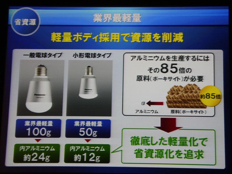 重量の100g(E17口金では50g)は「業界最軽量」。アルミニウムの省資源化にも貢献するという