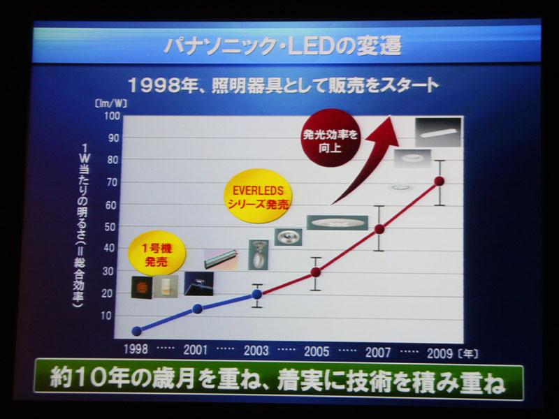 パナソニックは1998年よりLEDの販売をスタートしている