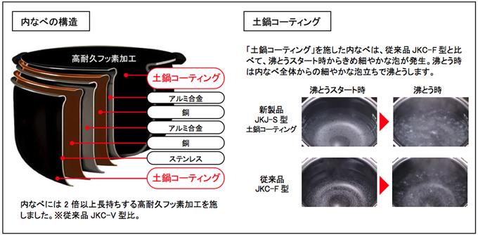 内釜の構造