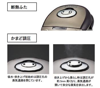 本体のフタは熱を逃がさない調熱ふたを採用。調圧孔は炊飯工程に応じて蒸気の量を調節する「かまど調圧」を採用する。吸水・炊きあげ時は閉じ、炊きあげから蒸らし工程は調圧孔が上に上がり蒸気を逃がす