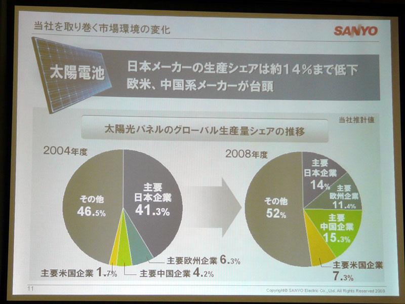中国メーカーなどの台頭で日本勢のシェアが減っている太陽電池