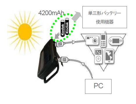 太陽光またはUSB入力で充電した電池を、USB出力で給電できる