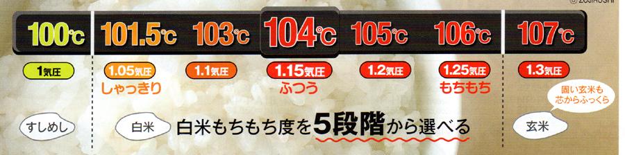 各モードの炊飯温度。カタログより抜粋