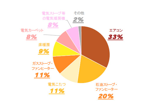 リビングで最も長時間使用している暖房器具という問いでは、エアコンが33%とトップだった