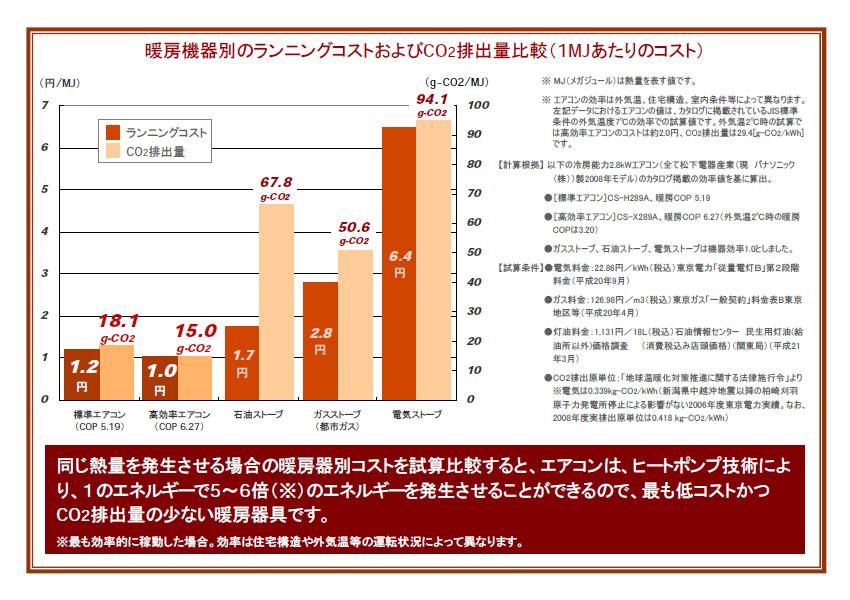 東京電力による、暖房器具別のランニングコストとCO2排出量の比較。エアコンは他の暖房器具よりも低い数値となっている