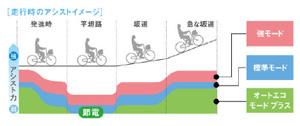 走行時のアシスト力のイメージ図。発進時や急な坂道などは強力にアシストし、平坦な道ではアシスト力を押さえて節電する
