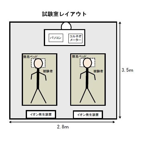 実証実験のイラスト。6畳の部屋で行なわれてたという