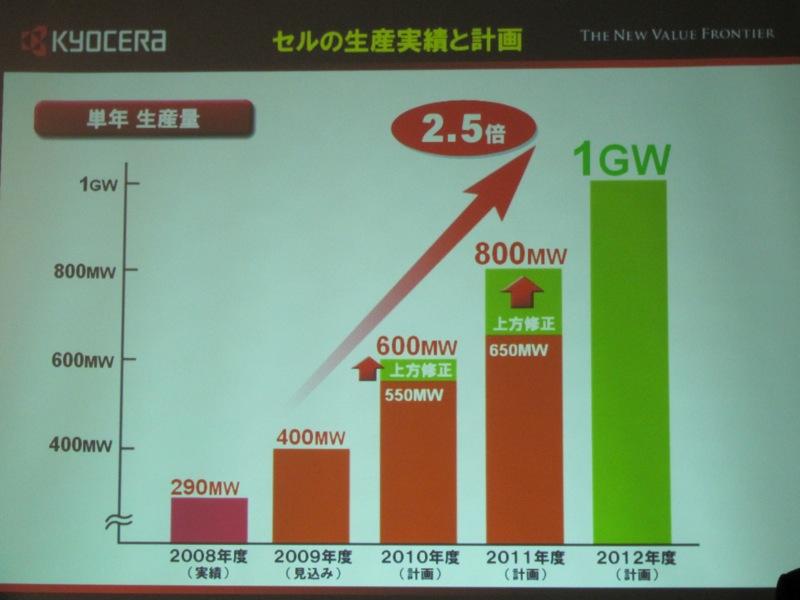 生産計画を上方修正。2012年には1GWを目指す