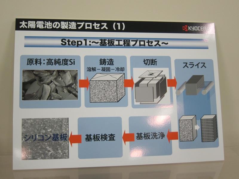 セルの製造プロセス