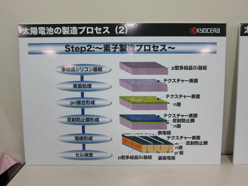 京セラは多結晶シリコン方式を採用する