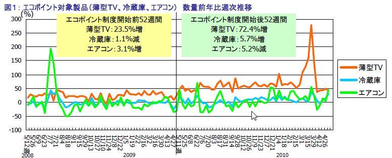 エコポイント開始前52週間と、開始後52週間の各製品の数量推移